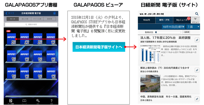 GALAPAGOSアプリから日経新聞サイトへ遷移